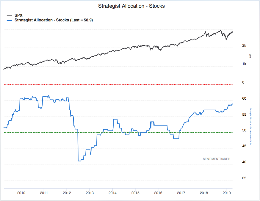 Watch Out: Wall Street Firms Hit 7-Year High in Allocation to the Stock Market