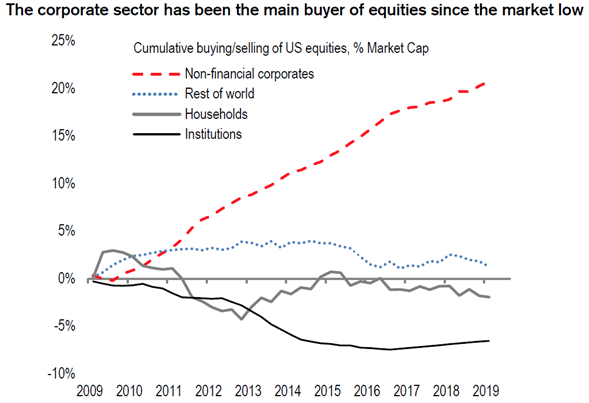 Huge Corporate Stock Buyback Programs Are Not a Healthy Sign for the Stock Market or the Economy