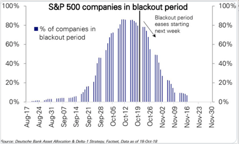 Buy-back Blackouts Could Be Trouble For The Stock Market