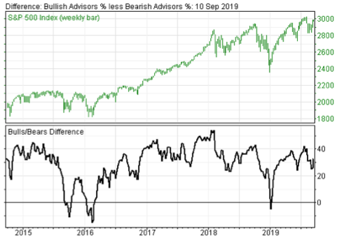 Smart Stock Market Investors Beware – Bullish Investor Sentiment Going Up While Corporate Buybacks Going Down