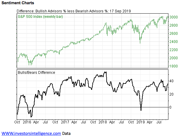 Growing Investor Optimism on Stock Market Continues to Raise Red Flags
