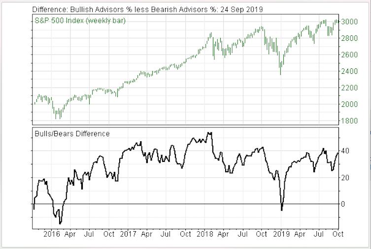 Investor Sentiment Gauges Warning Stock Market is in Danger Zone
