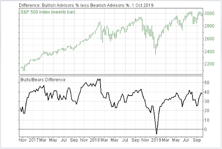 Investor Sentiment Warning Stock Market is Entering Danger Zone