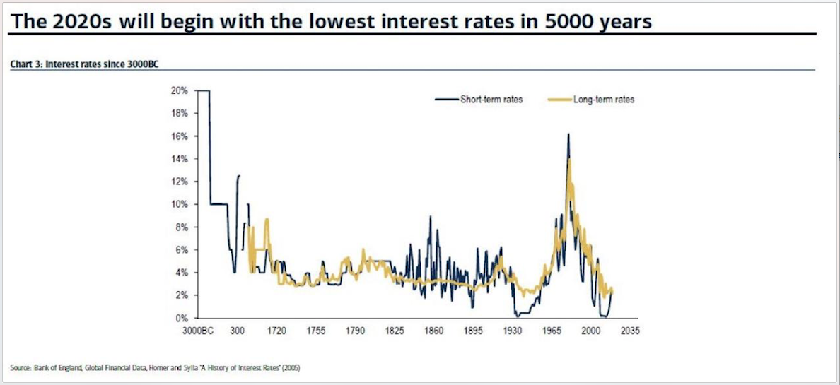 Why Lowest interest Rates in 5,000 Years are Worrisome, Even for Stock Market