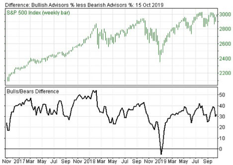 Investor Sentiment Continues to Warn Stock Market Investors to be Cautious