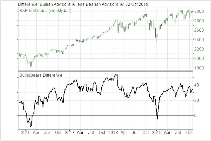Growing Bullish Sentiment Is Warning For Stock Market Investors
