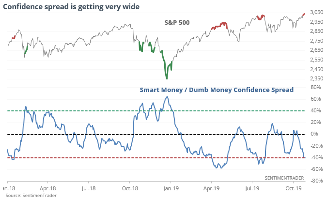 Investor Sentiment Suggests Stock Market Nearing Danger Zone