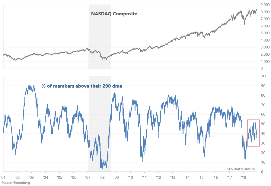 Beware! There's Trouble Simmering Below Surface of  Record Nasdaq Index Highs