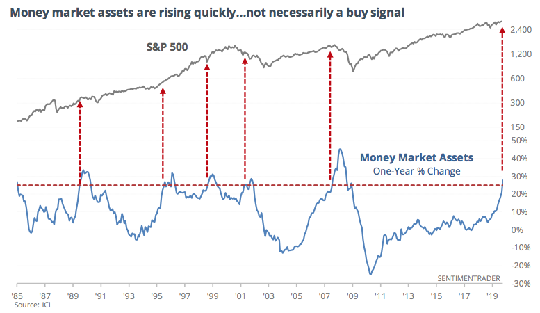 Money market assets are rising quickly...not necessarily a buy signal