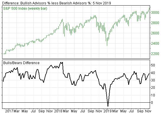 Investors Beware: Surging Bullish Sentiment Signaling Stock Market is in Dangerous Territory for Short and Medium Terms