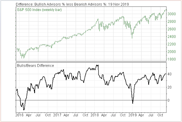 Investor Sentiment and Other Reliable Indicators Suggest Stock Market is Skating on Thin Ice