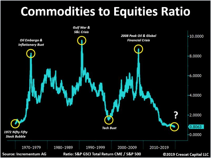 Commodities to Equity Ratio Remains at 50 Year Low: For How Long?