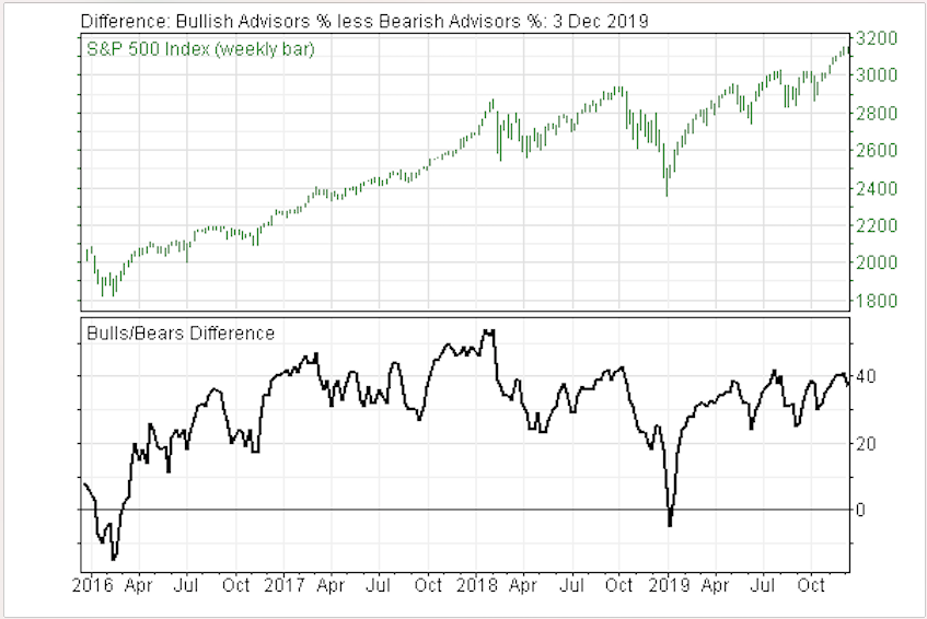 Investor Sentiment Continues to Warn Stock Market is in Danger Zone