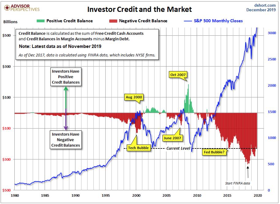 Stock Market Leverage is at Dangerous Levels