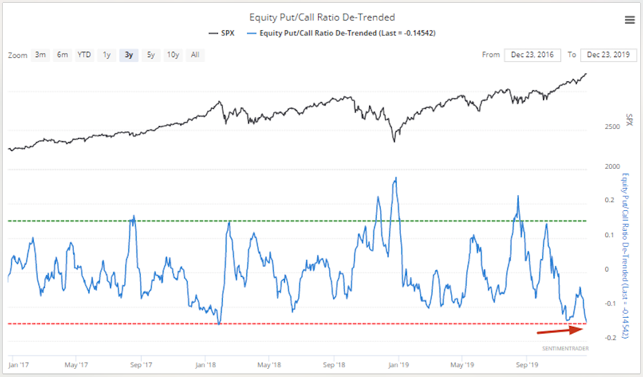 Investor Sentiment Signaling Stock Market on Thin Ice