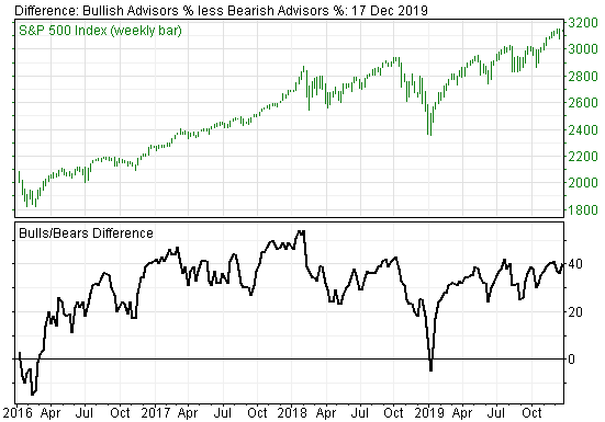 Extremely Bullish Investor Sentiment on Stock Market Flashes Danger Signals
