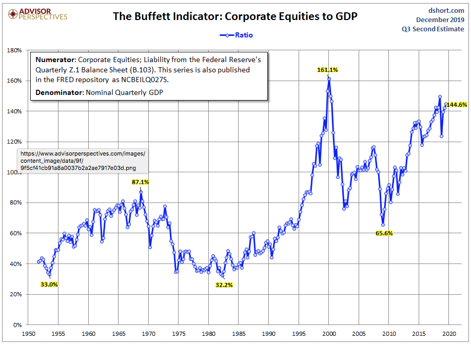 Warren Buffett's Favorite Indicator,  Market Cap to GDP, Signals Stock Market is Way Overbought