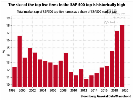 Biggest Cap Stocks in S&P 500 are Behind its Superior Market Performance: Watch Out!