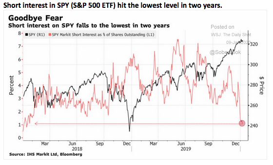 Low Level of Short Interest in SPY is Negative for Stock Market