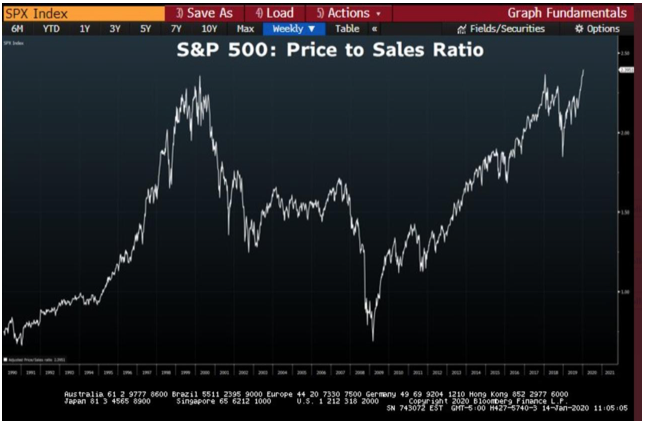 S&P 500 Record Price-to-Sales Ratio is Warning Stock Market Trading on Thin Ice