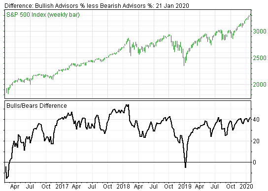 Growing Bullish Sentiment is Indicating Stock Market is Getting Very Dangerous