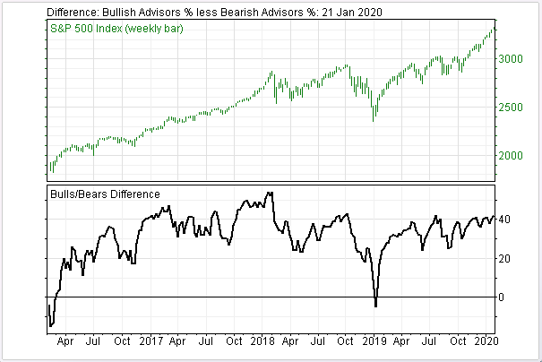 Soaring Bullish Sentiment is Warning Stock Market Could Be In For Rough Times