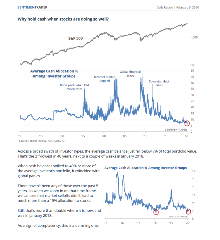 Investors' Extremely Low Cash Balances Raise Red Flags for Stock Market