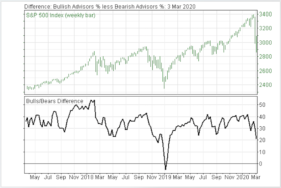 Why Increasing Investor Stock Market Pessimism Doesn't Mean It is Time to Buy