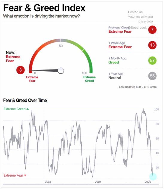 Investor Sentiment is Extremely Fearful, Indicating Stock Market is Oversold: But Be Careful!