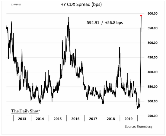 Escalating High Yield CDX Index Spread Shows Things are Getting Really Ugly