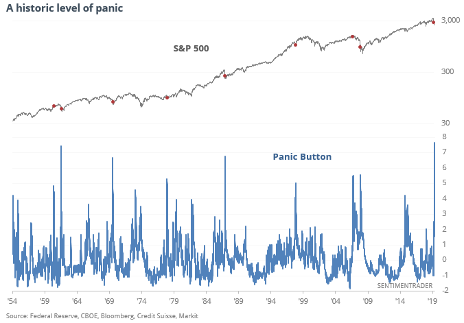 Major Risk Indicators Showing Historic Level of Investor Outright Panic Over Economy and Stock Market