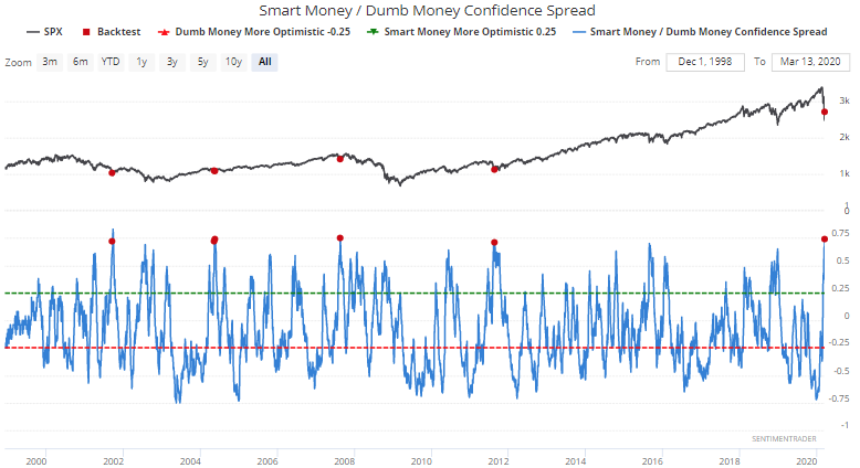 """Sentiment Indicator Showing Widening Divergence On Outlook for Stock Market Between """"Smart"""" and """"Dumb"""" Investors"""