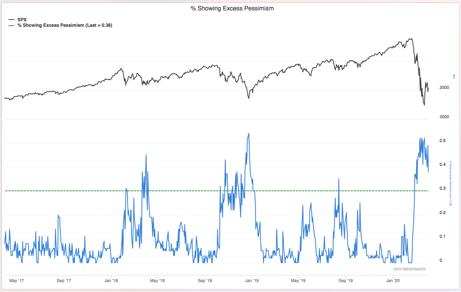 Sentiment Indicators Suggesting Stock Market Bottom for Near-to-Intermediate Term