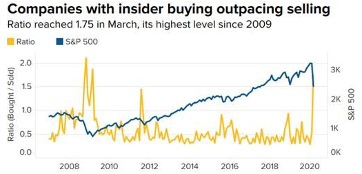 Strong Insider Buying is Good News for Stock Market
