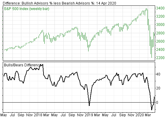 Not-too-Hot, Not-too-Cold Investor Sentiment on Stock Market Suggests Further Upside