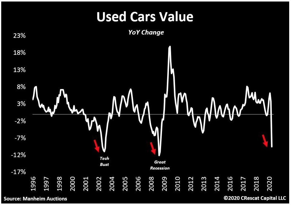 Used Car Prices are  Crashing, Meaning Big Trouble Ahead for Car Companies and other Auto  Lenders