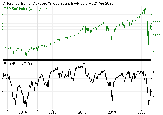 Investor Sentiment on Stock Market is No Longer Wildly Bullish