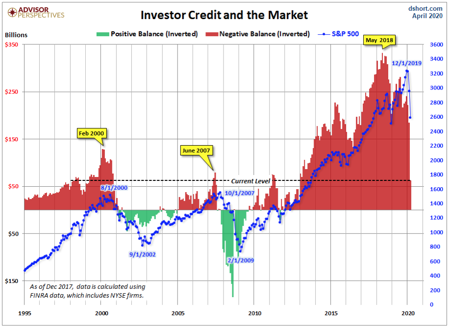 Stock Market Margin Debt is Decreasing But Not Enough to Assure Stocks Won't Keep Declining