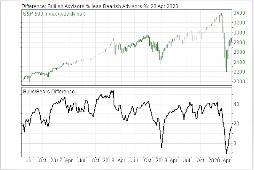 Investor Sentiment on Stock Market is Moving from Bullish Toward Cautious Signals