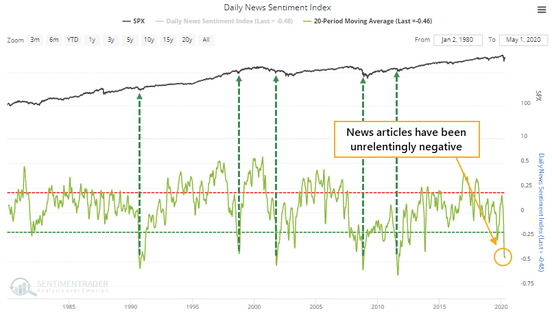 Unrelenting Negative News in Media is Bullish for Stock Market From Contrarian Viewpoint