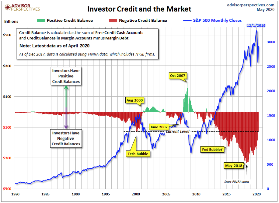 Why You Should Be Worried By Today's Huge Amounts of Stock Market Investor Margin Debt