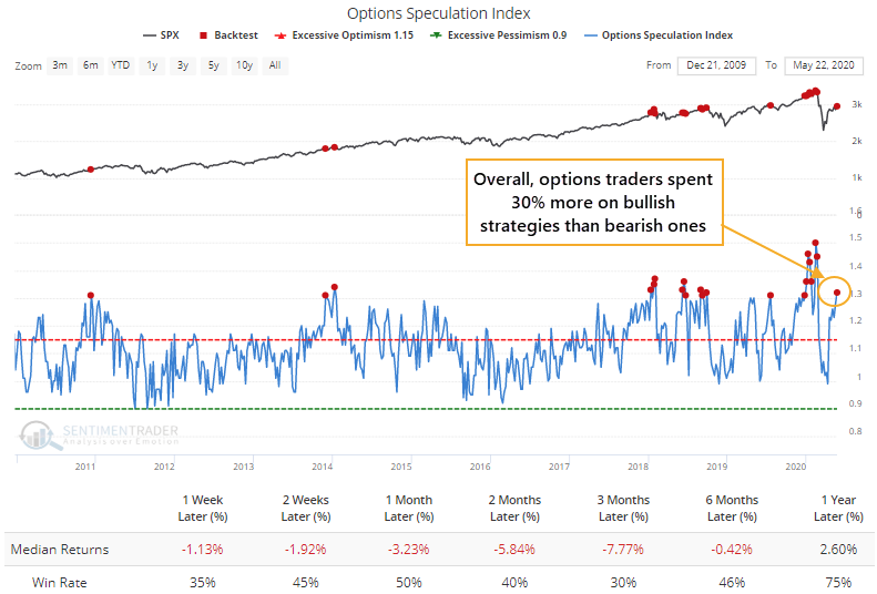 Excessive Optimism By Options Traders is Negative Short-Term Signal for Stock Market