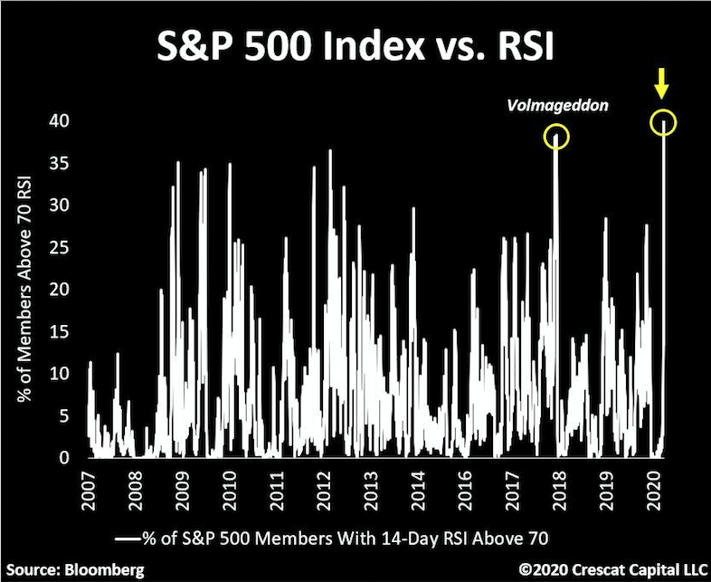 S&P 500 Relative Strength Stock Market Index is Most Overbought Ever: Be careful!