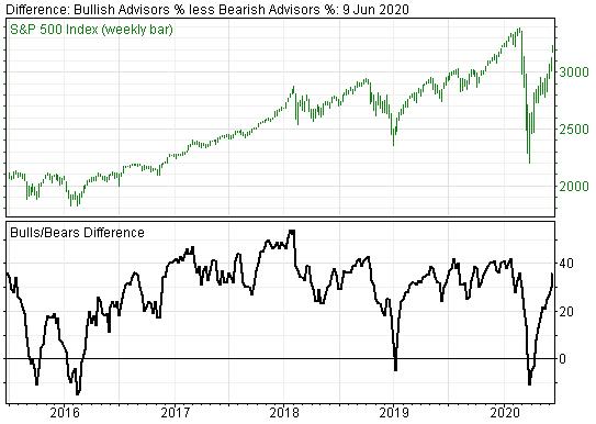 Investor Sentiment Gauges Have Been Suggesting Stock Market Top