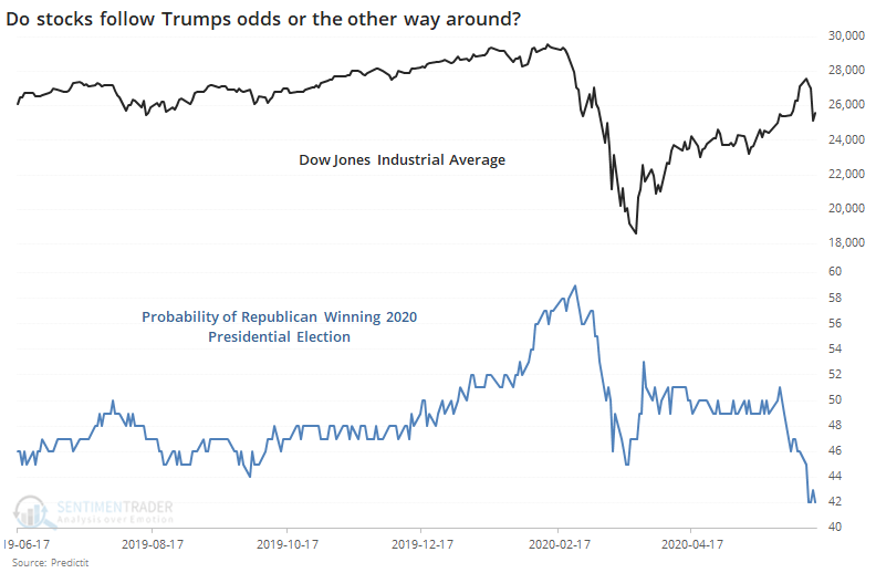 Do Trump's Chances Hinge on a Strong Market or Vice Versa?