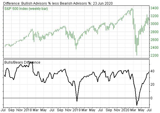 Investor Sentiment Has been Signaling Stock Market at Precarious Levels