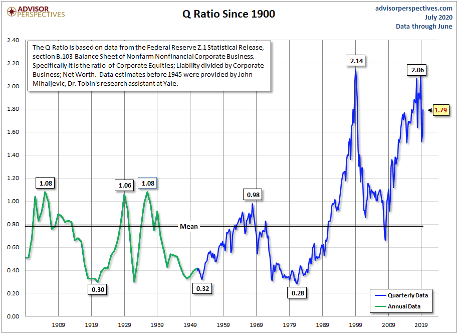 Q Ratio Indicates Stock Market Value Historically is Overpriced