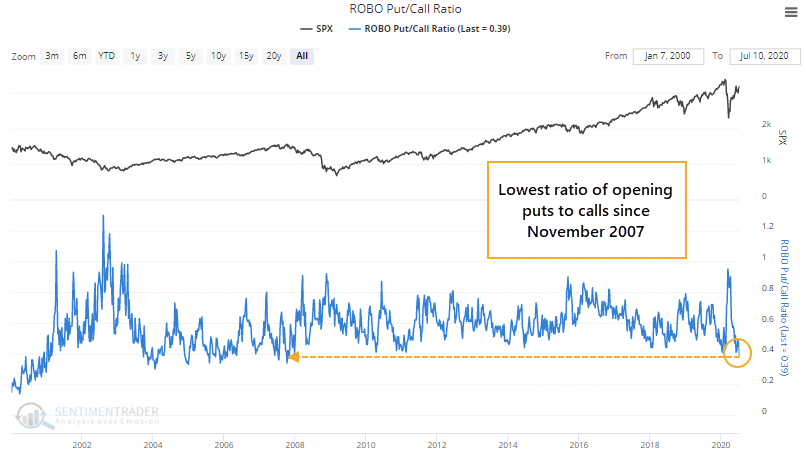 Low Put/Call Ratio is Indicating the Stock Market is in Dangerous Territory