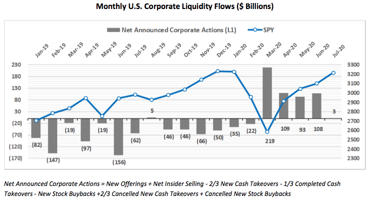 Watch Out: Companies are Flooding the Market With Hundreds of Billions of Dollars in New Shares