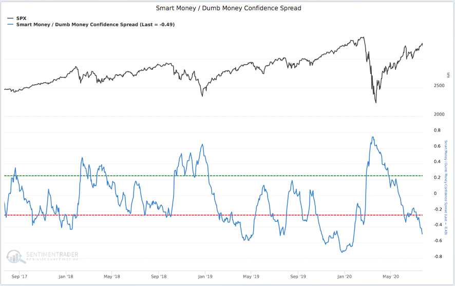 Smart Money/Dumb Money Confidence Spread Flashing Stock Market Sell Signals